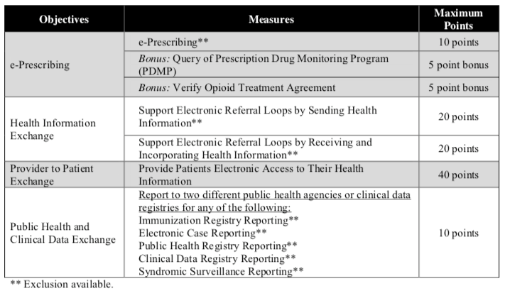 MIPS Changes 2019